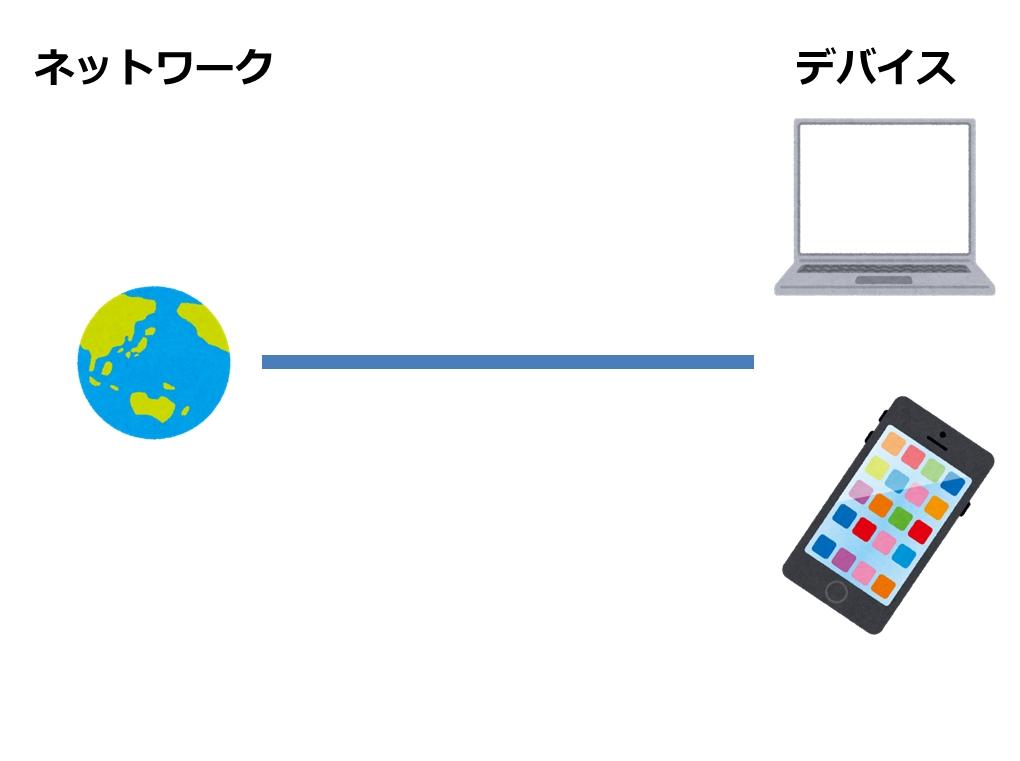 ネットワークとデバイスの接続