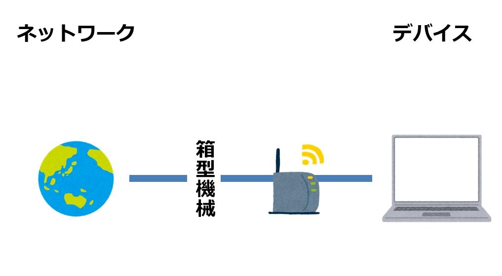 無線ルータを接続