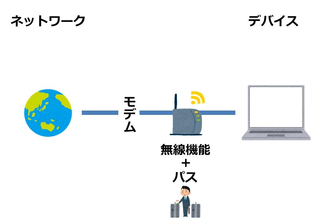 モデムとパスを設定した無線ルータ