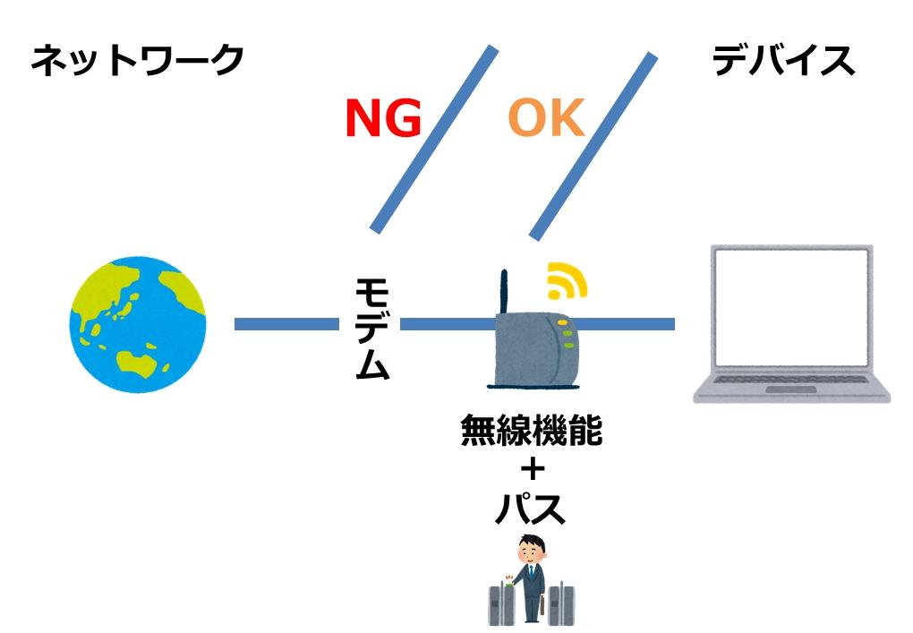 無線ルーターを経由しないとネットが繋がらない