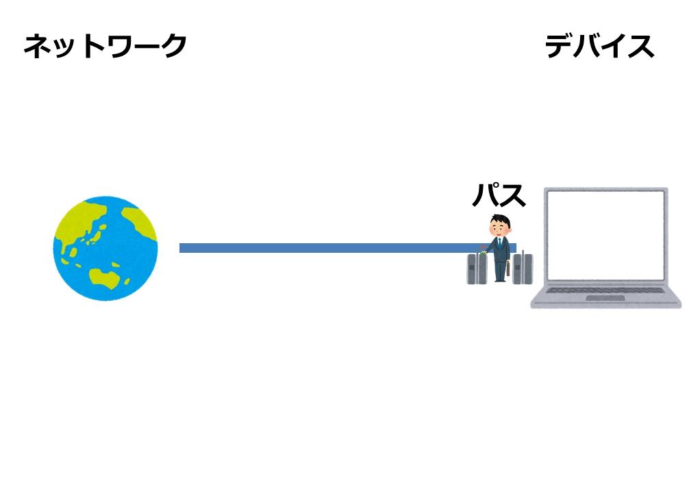パソコンにパスを設定
