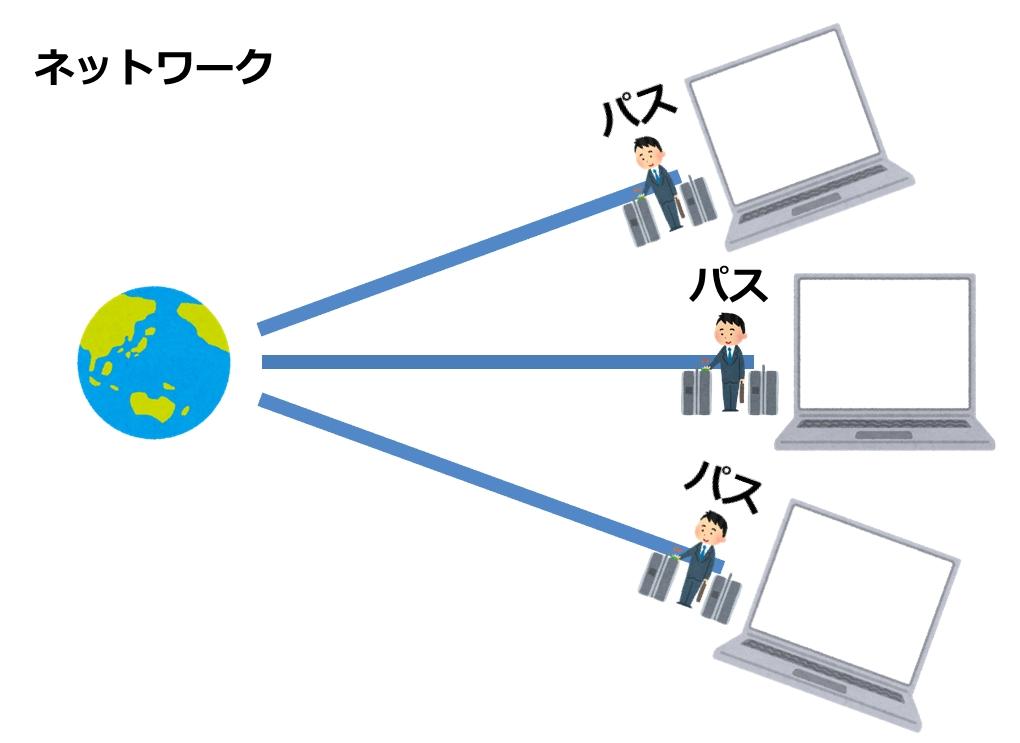 複数のパソコンにパスを設定